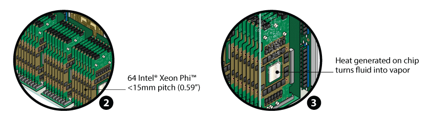 64 Intel Xeon Phi in 3U enclosure - Xeon Phi CPU generates heat and creates vapor (immersion cooling cycle)