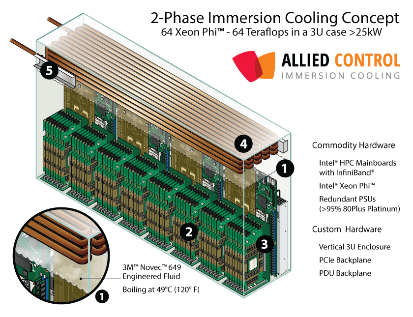 Xeon Phi Immersion Cooling Concept Allied Control